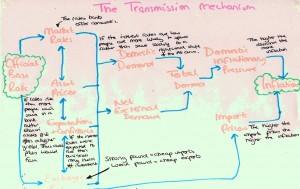 transmissionmechanism