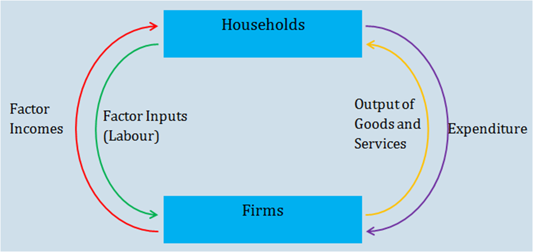 Aggregate demand and aggregate supply models above is a 2 sector model of the circular flow in the model are households and firms with the firms producing goods and services by hiring labour and other ccuart Gallery