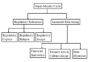 minskyexplanation